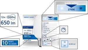 Die neuen kennzeichnungen auf lampenverpackungen for Internorm g wert