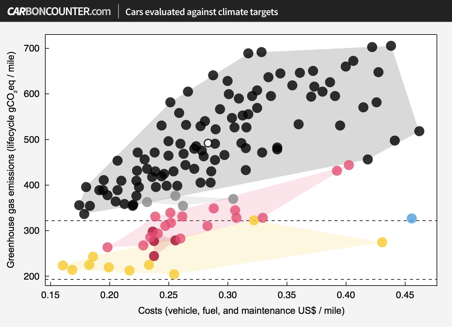 Screenshot - CarbonCounter